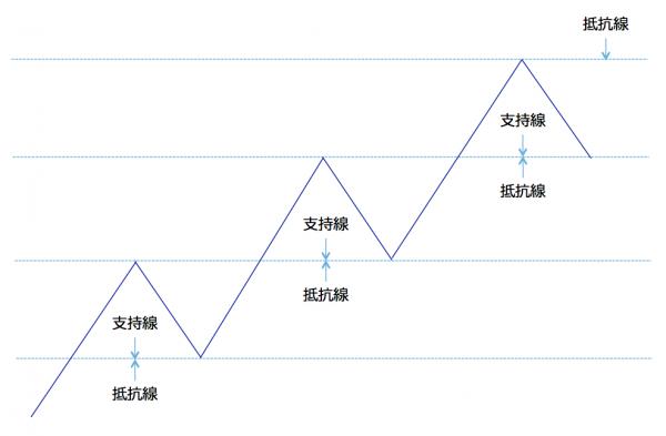 FX取引に重要なダウ理論