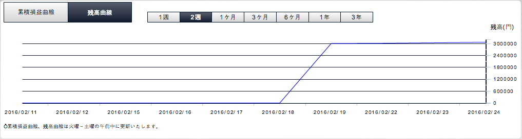 2016年2月25日実際の残高曲線