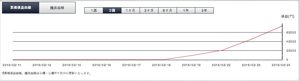2016年2月25日実際の損益曲線