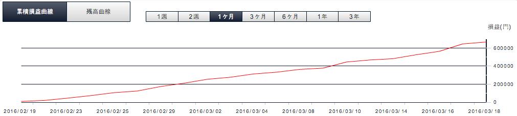 2016年3月9日損益曲線