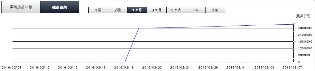2016年3月9日残高曲線