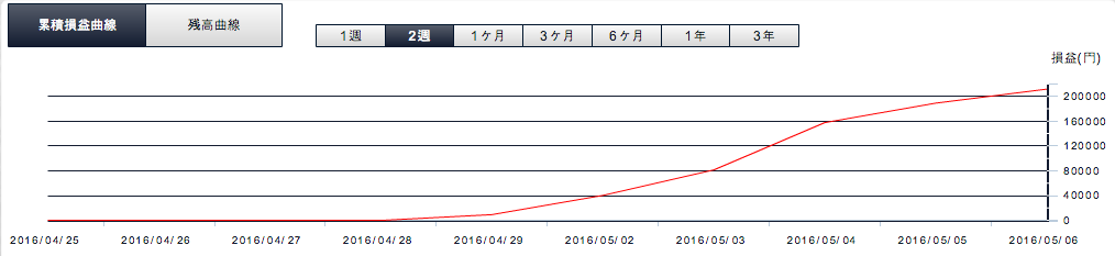 ループイフダン運用結果損益曲線