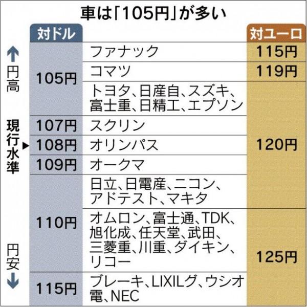 輸出企業ドル円レート