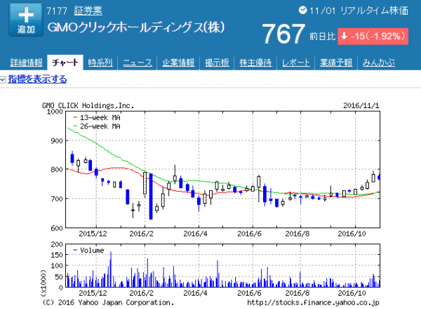 GMOFHD上場企業株価画像