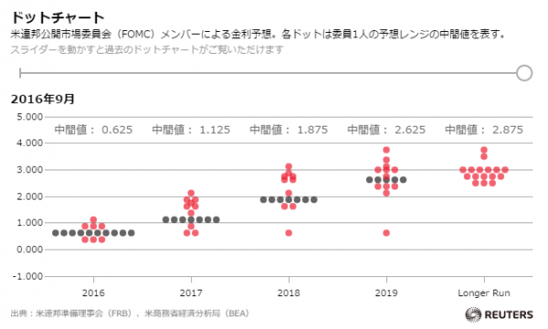 現役FXトレーダーの取引記録(2016年12月14日FOMC)