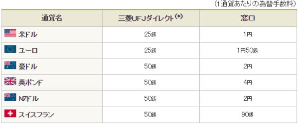 東京三菱UFJ銀行の外貨預金の手数料