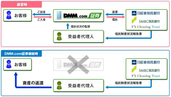 FX_shintakuhozen