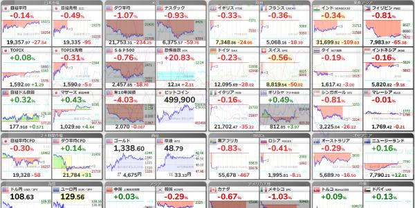 世界の株価のイメージ図
