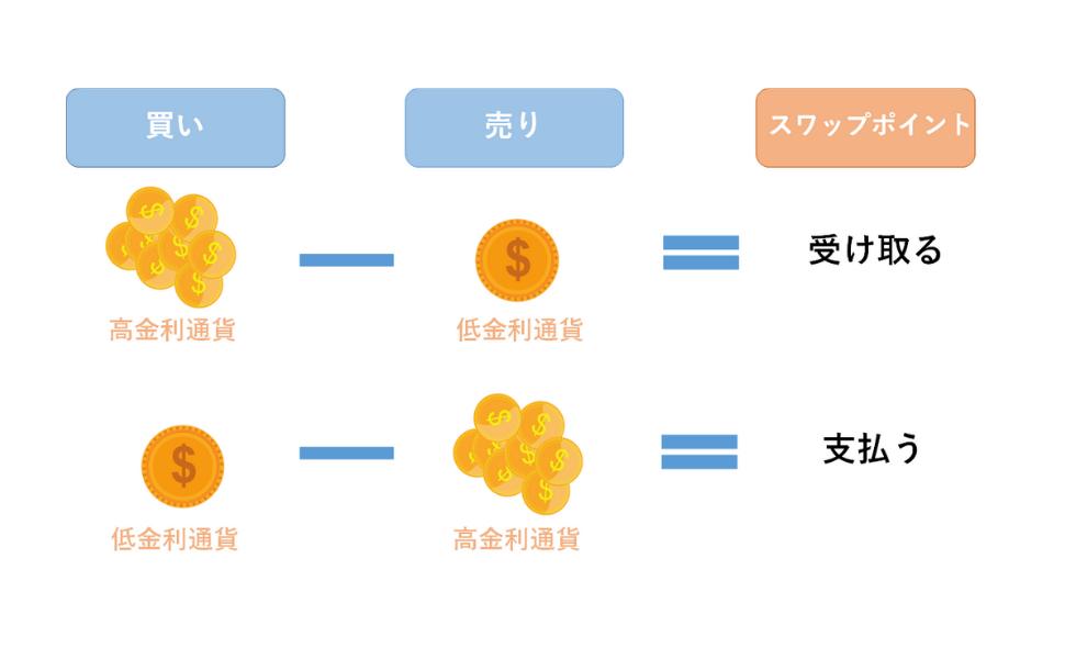 スワップポイントの図