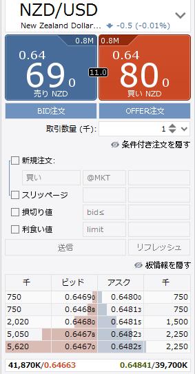 NZD/USD(NZドル/米ドル)の板のスクリーンショット