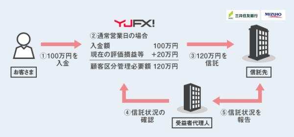 YJFX!の信託保全1