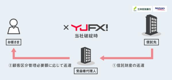 YJFX!の信託保全2