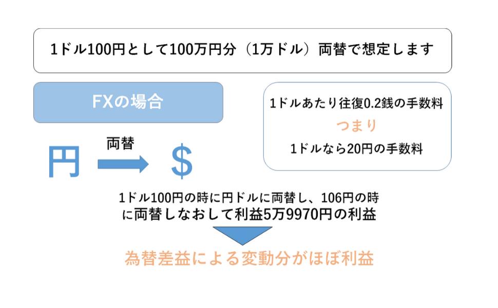 FXの手数料の図