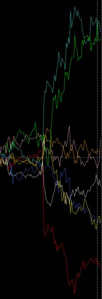 各通貨ごとの変動率