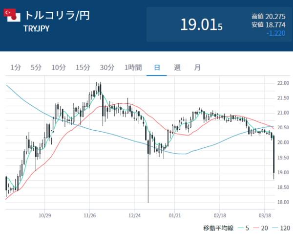 トルコリラ円の日足チャート