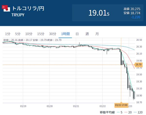 トルコリラ円の一時間足チャート