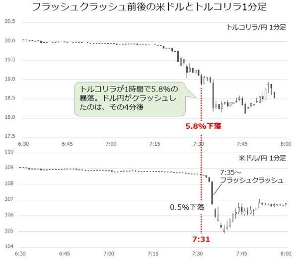フラッシュクラッシュ前後の米ドルとトルコリラ一分足