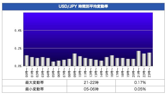 米ドル円(USD/JPY)の時間帯別変動率