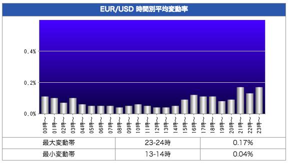 ユーロドル(EUR/USD)の時間帯別変動率