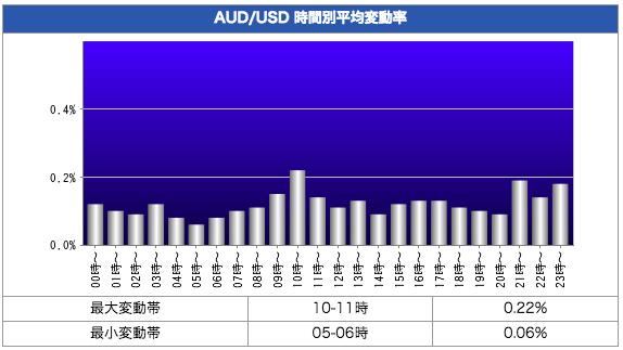 豪ドル米ドル(AUD/USD)の時間帯別変動率