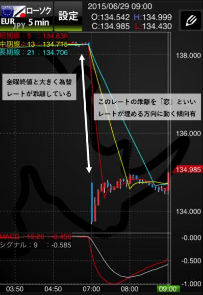 ユーロ円の5分足のチャート