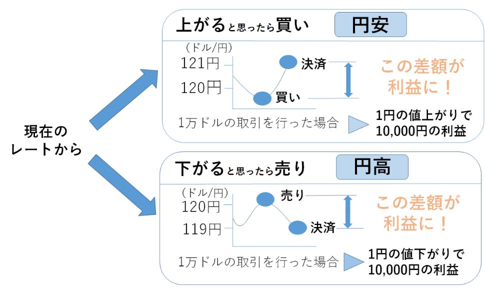ロングポジションとショートポジションの図