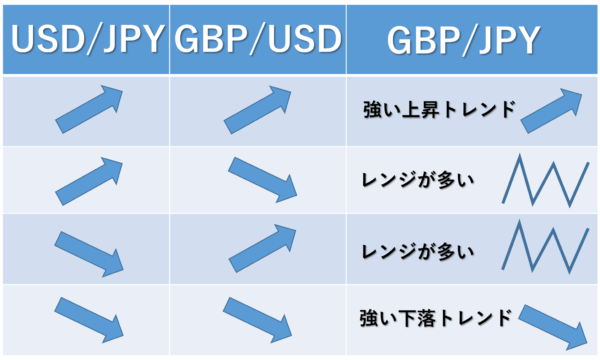 ドルストレートの通貨ペアの状態