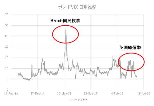 ポンドVIX指数日別推移