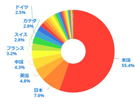 世界の株式市場時価総額円グラフ