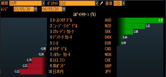 コロナショック後の各通貨の変動率