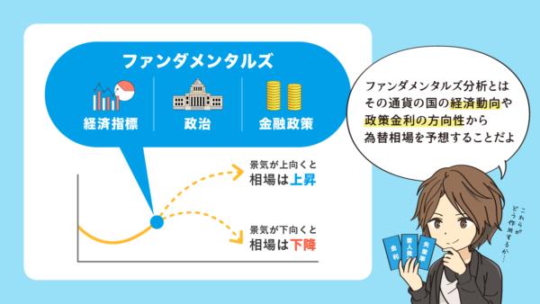 ファンダメンタルズの説明