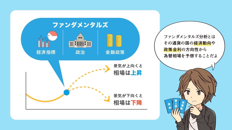 ファンダメンタルズ分析