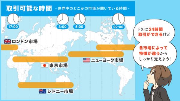 世界中の市場の取引可能時間