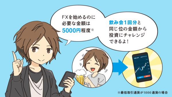 FXを始めるのに必要な金額は5000円程度。飲み会一回分と同じくらいの金額から投資にチャレンジできるよ!