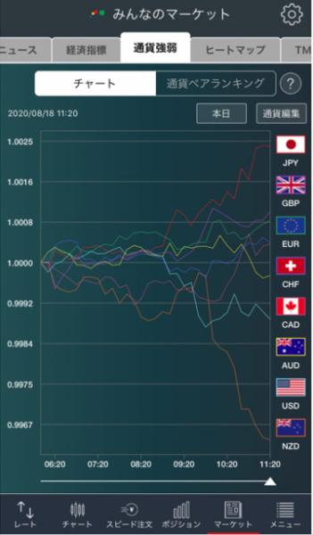 通貨強弱イメージ画像
